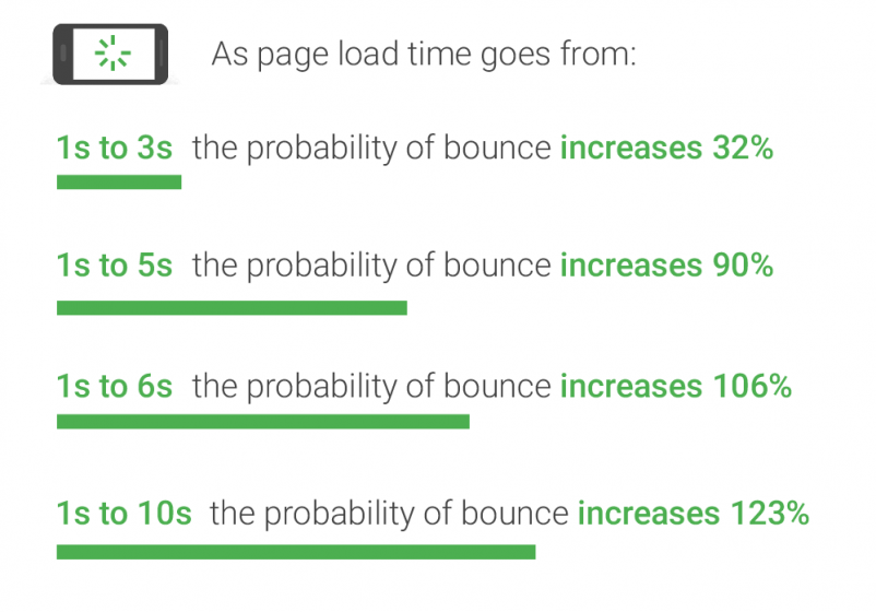 Bounce Probability